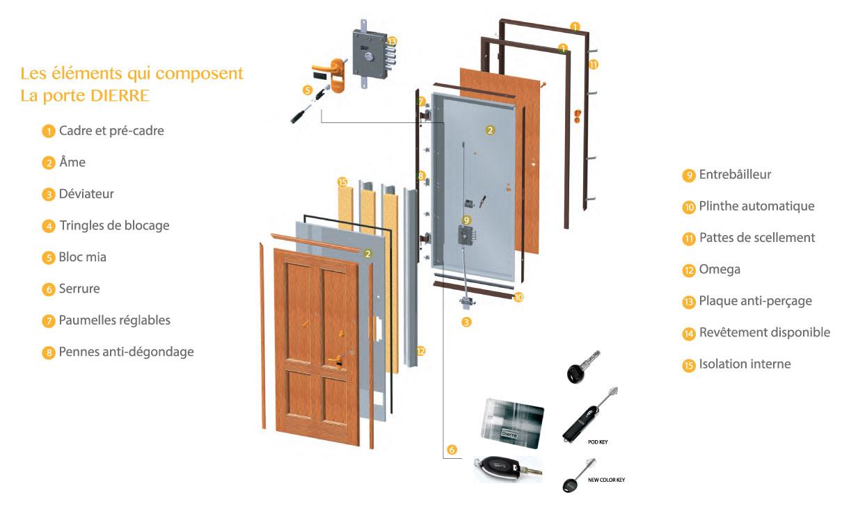 vente des portes blind es en tunisie habitat tunisie. Black Bedroom Furniture Sets. Home Design Ideas
